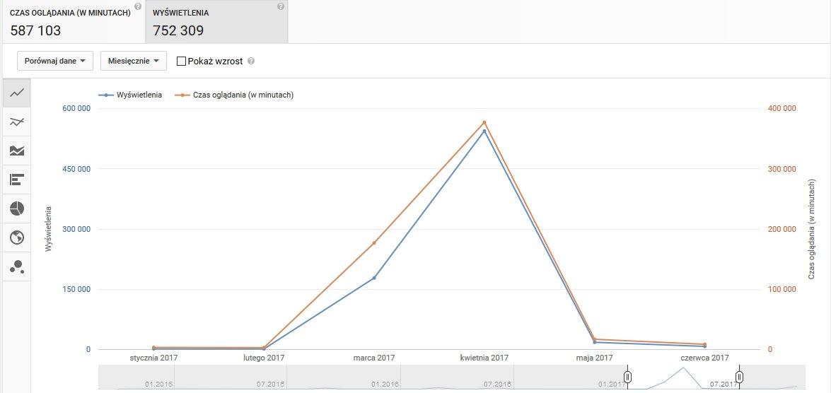 Dynamiczny wzrost ilości wyświetlań i czasu oglądania filmików podczas trwania kampanii
